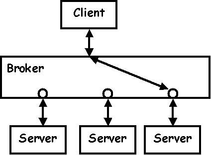 Service broker tutorial