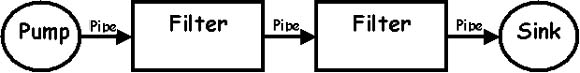 external image pipe_and_filter_2.jpg
